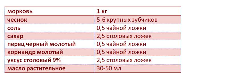 таблица ингредиентов