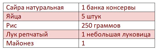 таблица ингредиентов для салата из сайры