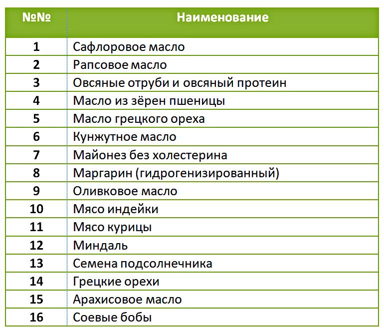 продукты с омега-6