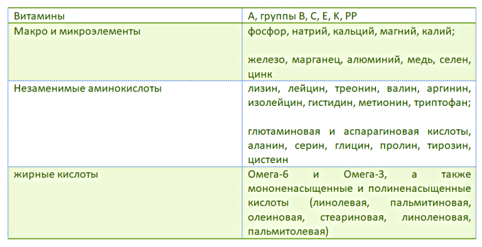 таблица химический состав зеленых помидор