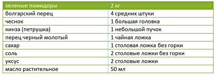таблица ингредиентов для салата из зеленых помидор